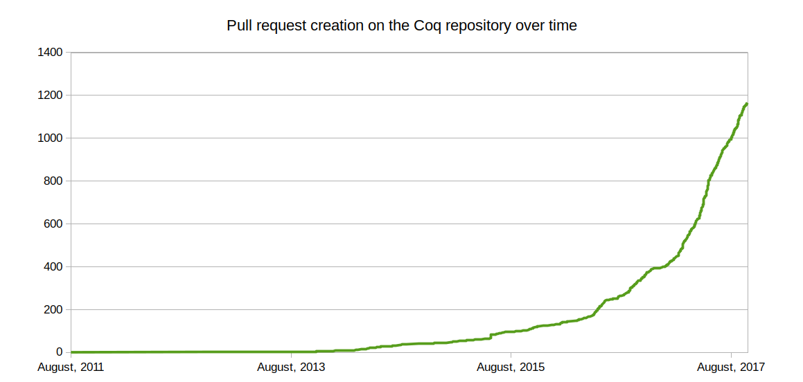 Pull request creation on the Coq repository over time